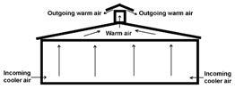 Diagram showing air flow during summertime ventilation