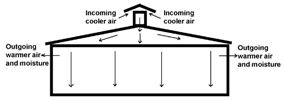 Diagram showing air flow during wintertime ventilation
