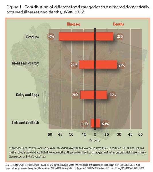 CDC graphic presentation of the sources of different foodborne illness in the US from 1998-2008.